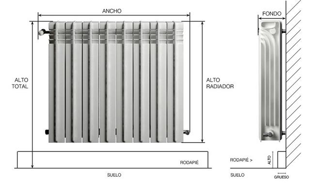 Medidas de un radiador